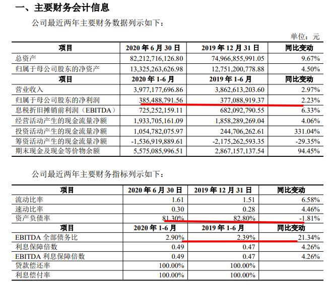 石榴置业公司债半年报:归母净利3.85亿 总负债上涨至668.38亿元