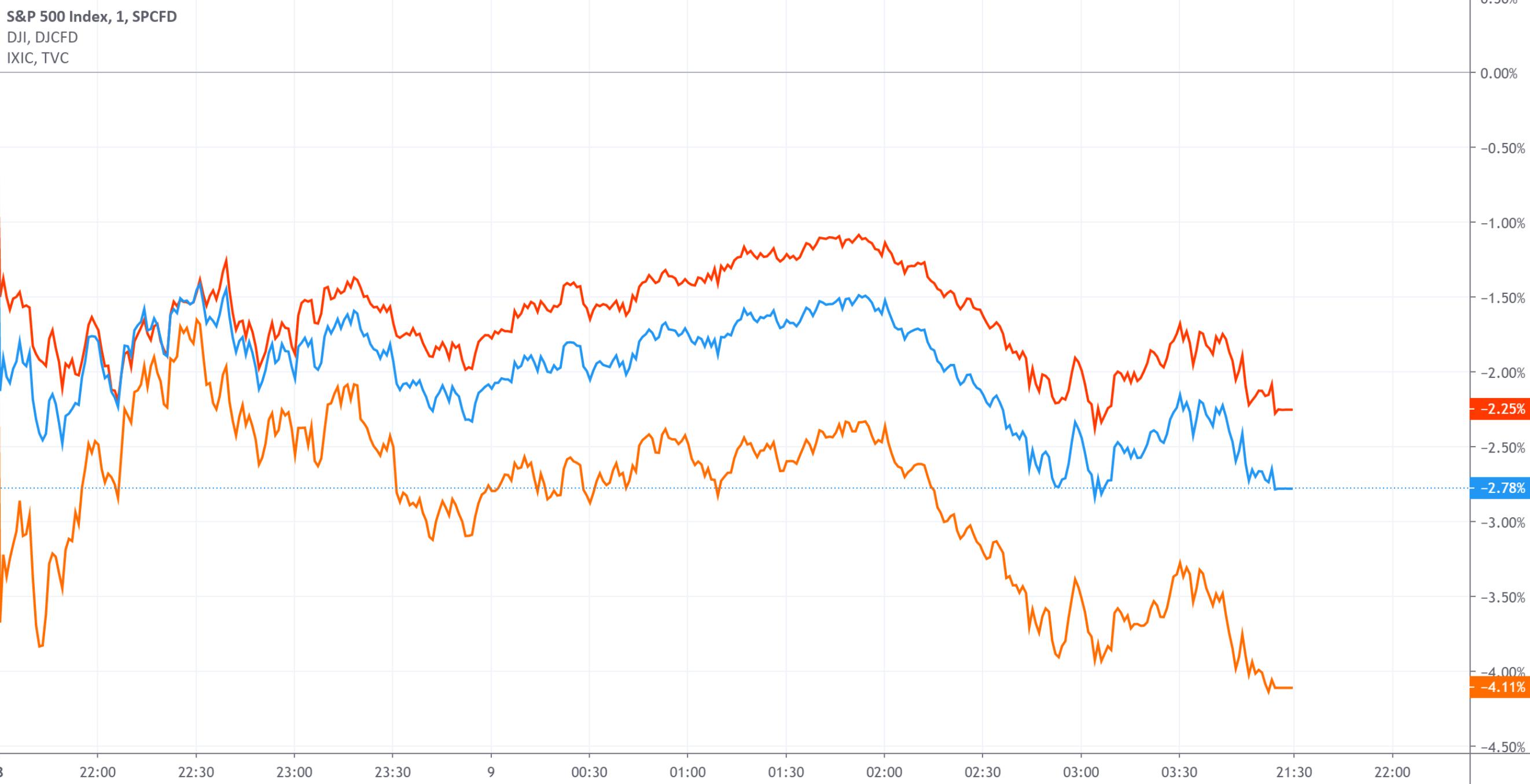 美股跳水:纳指近三日累计跌超10% 特斯拉跌21%