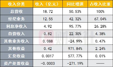 东方财富76.5亿增资东财证券,可转债转股再转成增资