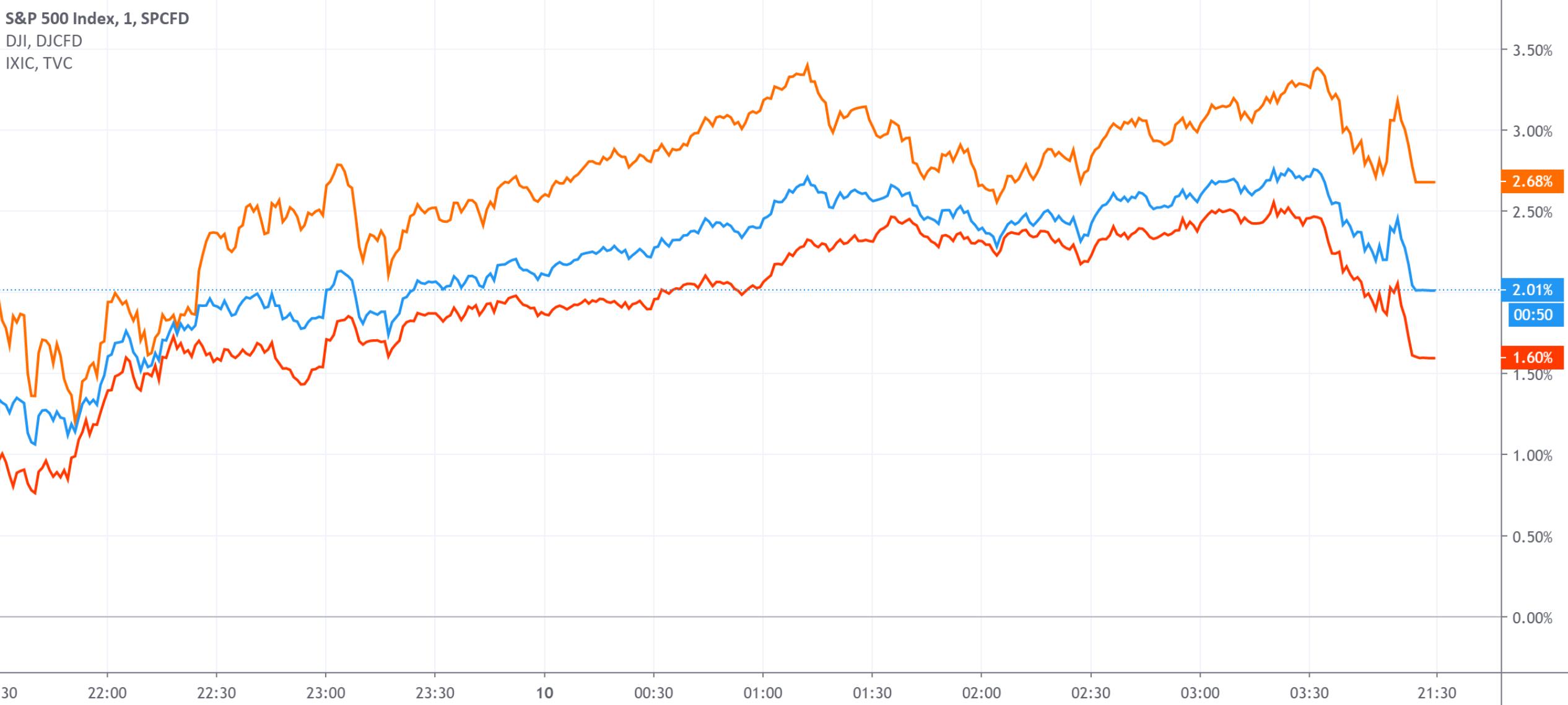 美国三大股指集体反弹 纳指创下近四月最大单日涨幅