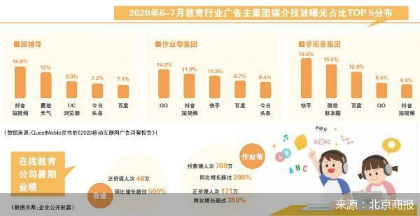 付费用户猛增业绩飞速增长 在线教育暑期抢客奏效
