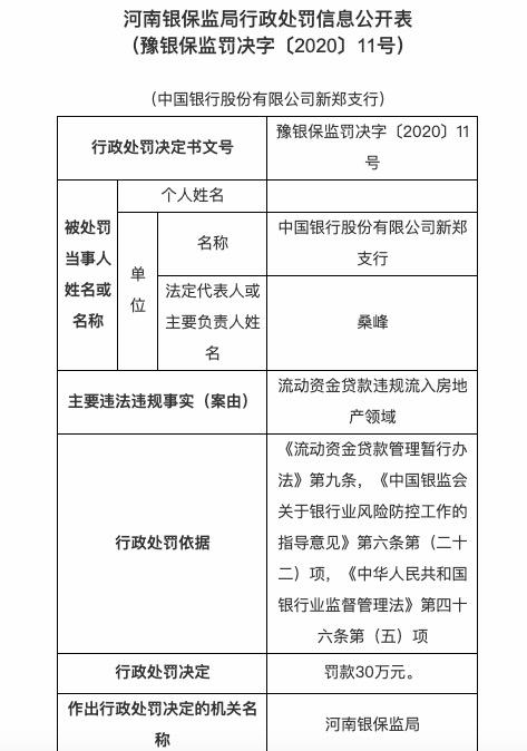 贷款违规流入房地产 中国银行新郑支行被罚款30万元