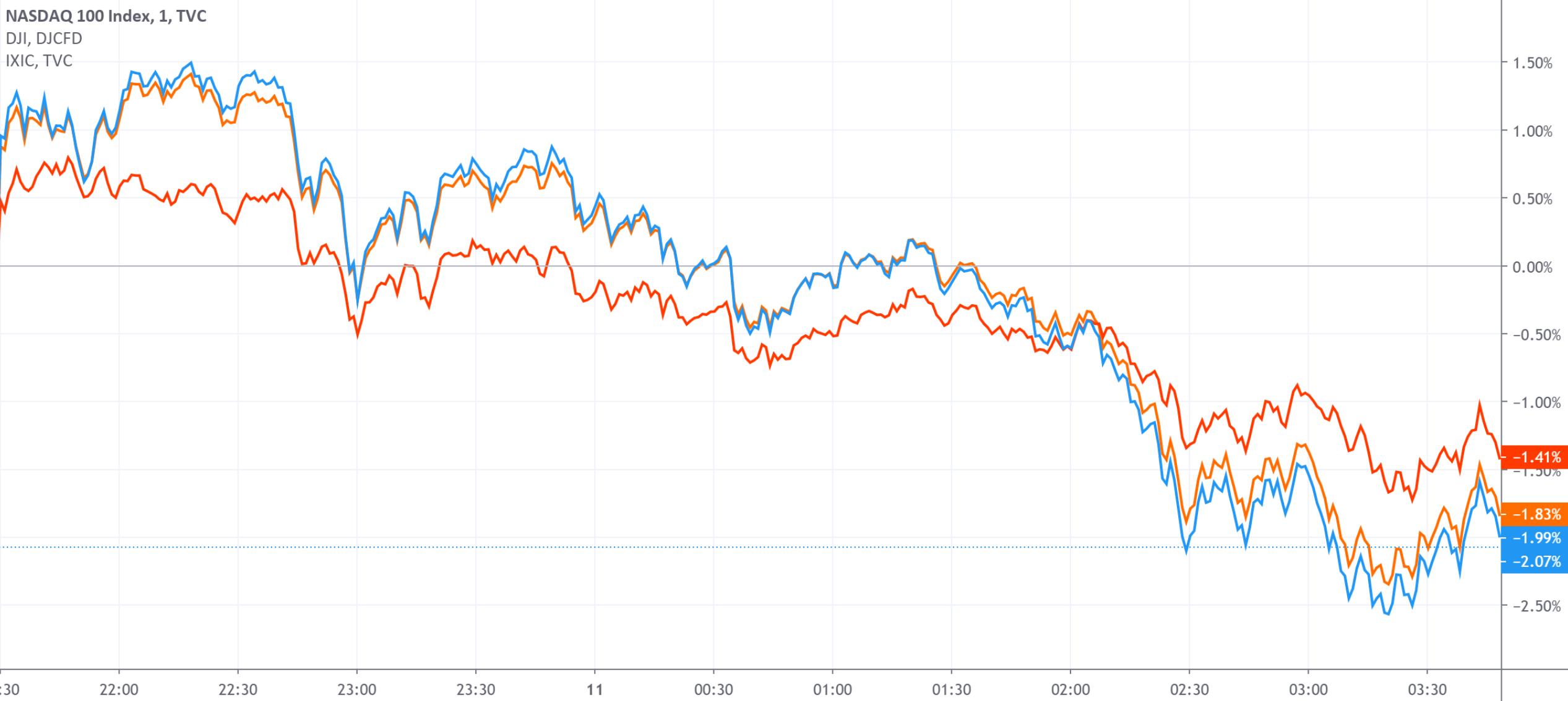 市场情绪不振美股高开低走 三大股指集体收跌近2%