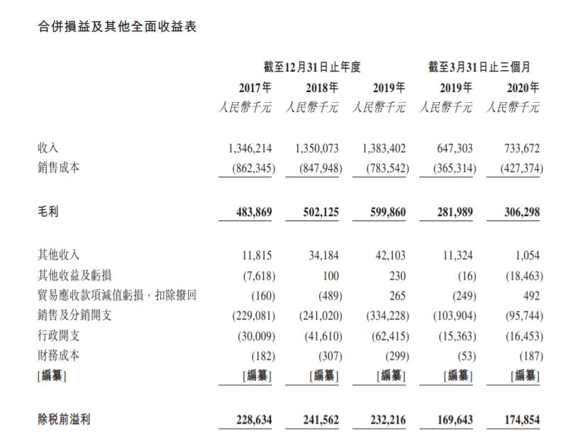 立白旗下朝云集团赴港IPO 产品老化如何打破增长天花板