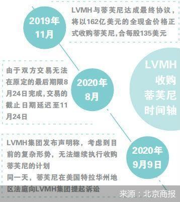 """LVMH蒂芙尼闹掰 奢侈品行业""""最壕""""收购告吹"""