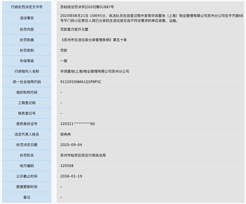 华润上海物业苏州分公司因违规被罚 其母公