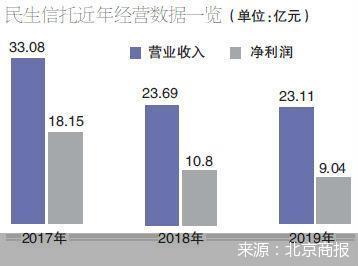 萝卜章坑1.85亿 民生信托被曝冒用国企名义发产品