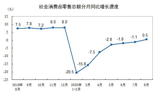 统计局:8月份社会消费品零售总额实现正增长