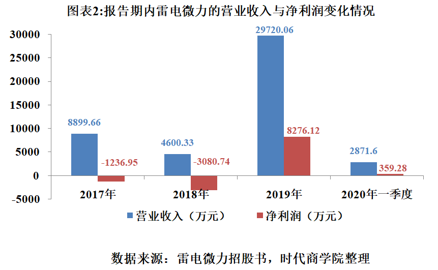 雷电微力连亏2年,经营性现金流连年为负,债务风险高