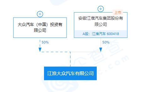 毛利急降还失去江淮大众控股权,江淮汽车未来在哪