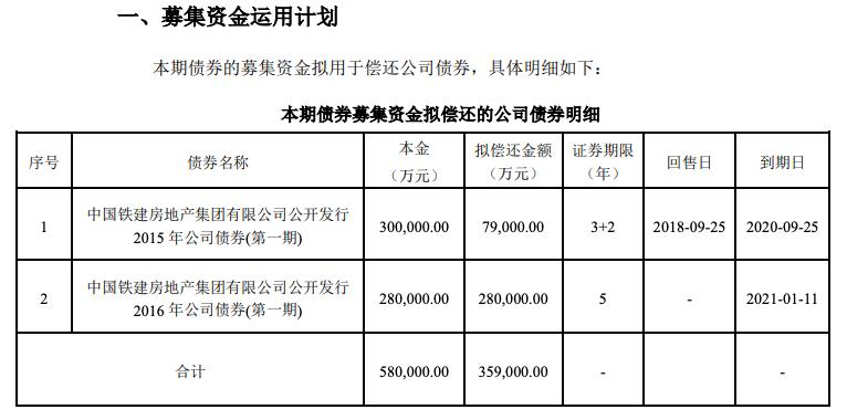 中铁建房产公告称成功发行35.9亿元公司债券票面利率4.05%