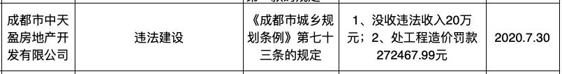 成都中天盈房地产因违法建设被罚没47万 其系广州合景控股全资子公司