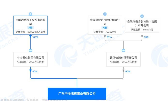 广州中冶名辉置业发布虚假广告被罚 其系A股建设银行与中国中冶合资公司