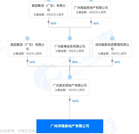 广州鸿珺房地产无手续违规施工被罚20万 其系奥园集团控股的子公司