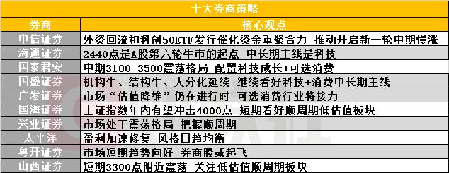 券商策略:2440点是第六轮牛市起点 中长期主线是科技-财经频道-中华网