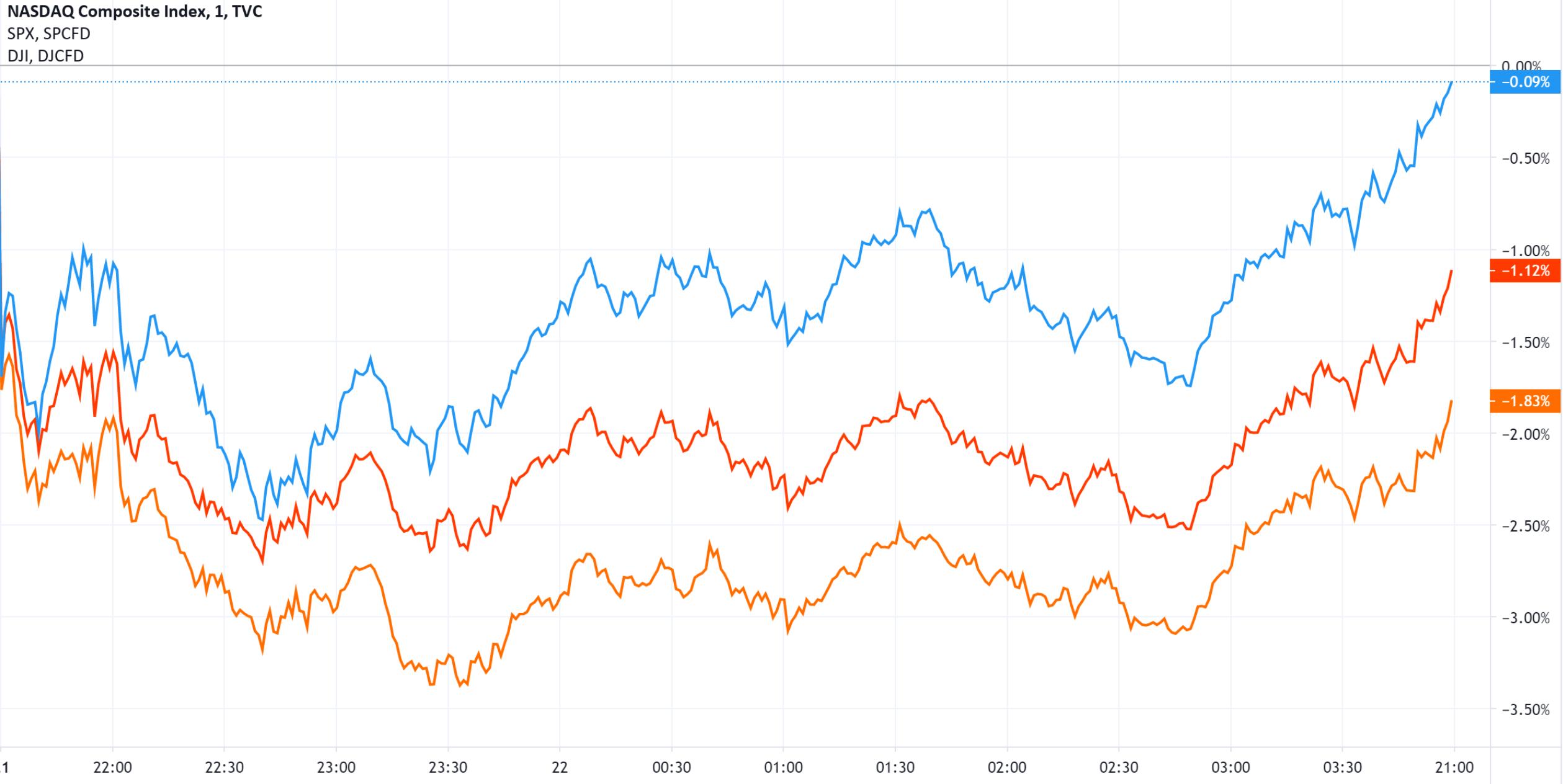 美股开盘下跌尾盘大幅拉升 纳指接近收复日内跌幅