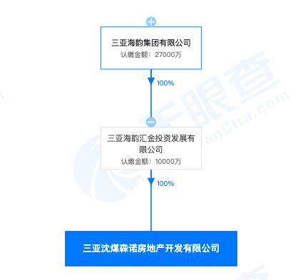 三亚沈煤森诺房地产因违法占地被罚超千万元 其系海韵集团全资子公司