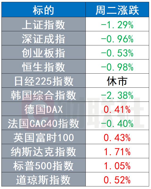 欧美股市多数上涨,美元上涨,黄金连续三日下跌