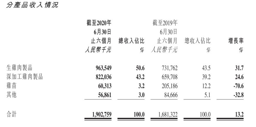 上半年净利下降57.3% 凤祥股份新零售转型如何破局