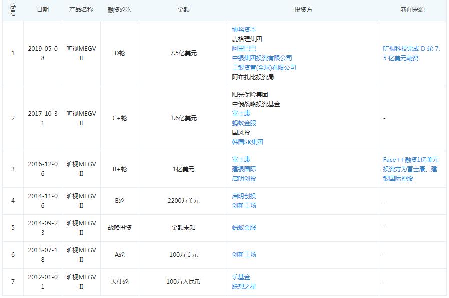 """身陷""""交易用户隐私""""泥潭 旷视科技IPO悬而未决"""