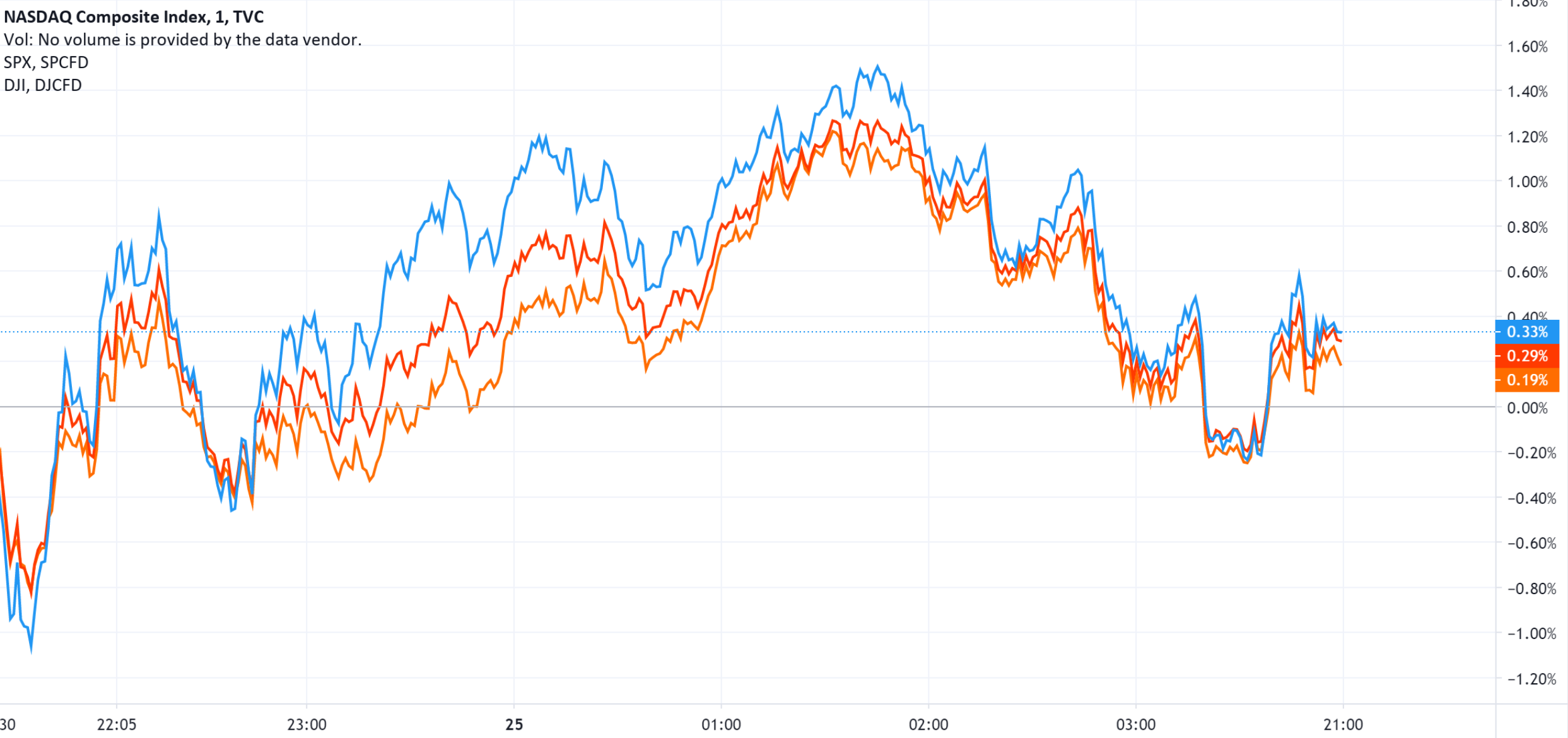 美国三大指数集体小幅收涨,盘中出现显著波动
