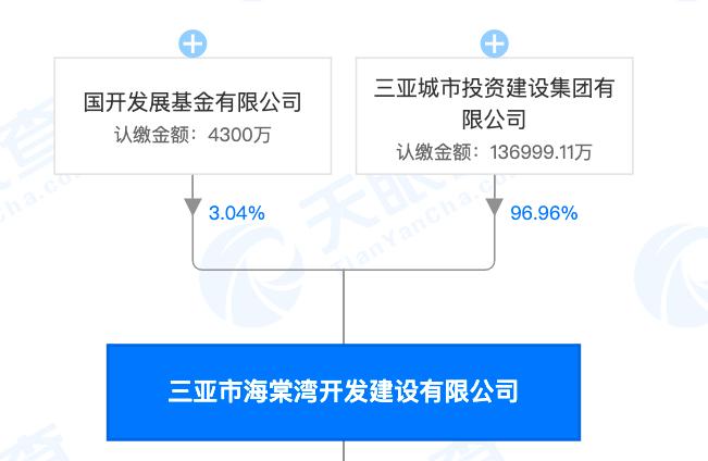 三亚海棠湾研发建设公司涉违法占地面积被罚 其系三亚城投集团有限公司的子公司