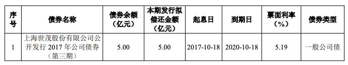 世茂股份完成发行5亿元公司债 其涉诉讼标的达1亿元的重大诉讼
