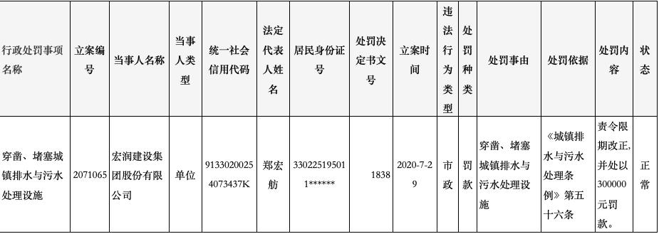 A股宏润建设因违法福州市建筑垃圾管理规定被罚