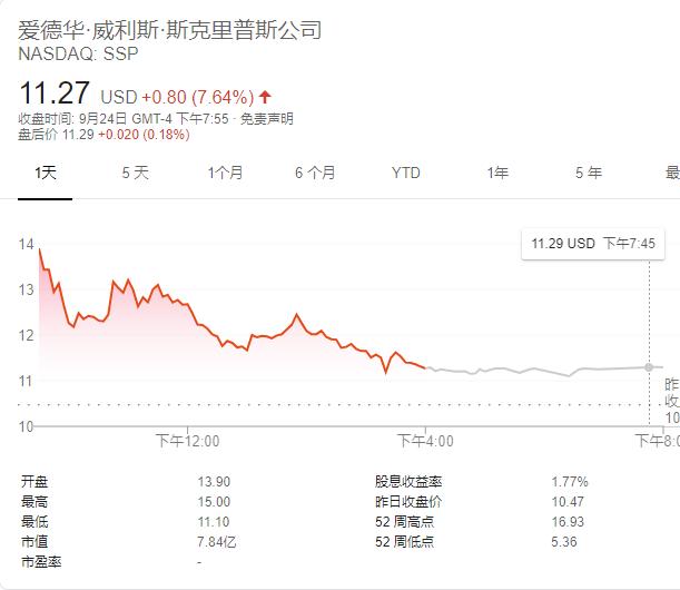 巴菲特又出手了:6亿美元投资媒体 后者股价一度应声大涨70%