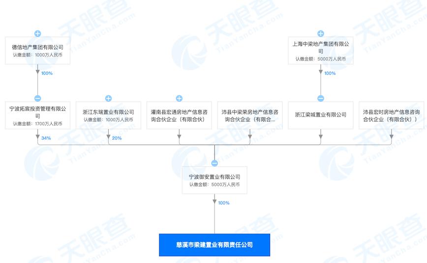 宁波德信中梁君宸府项目涉发布虚假广告的违法行为 被作为典型案例曝光