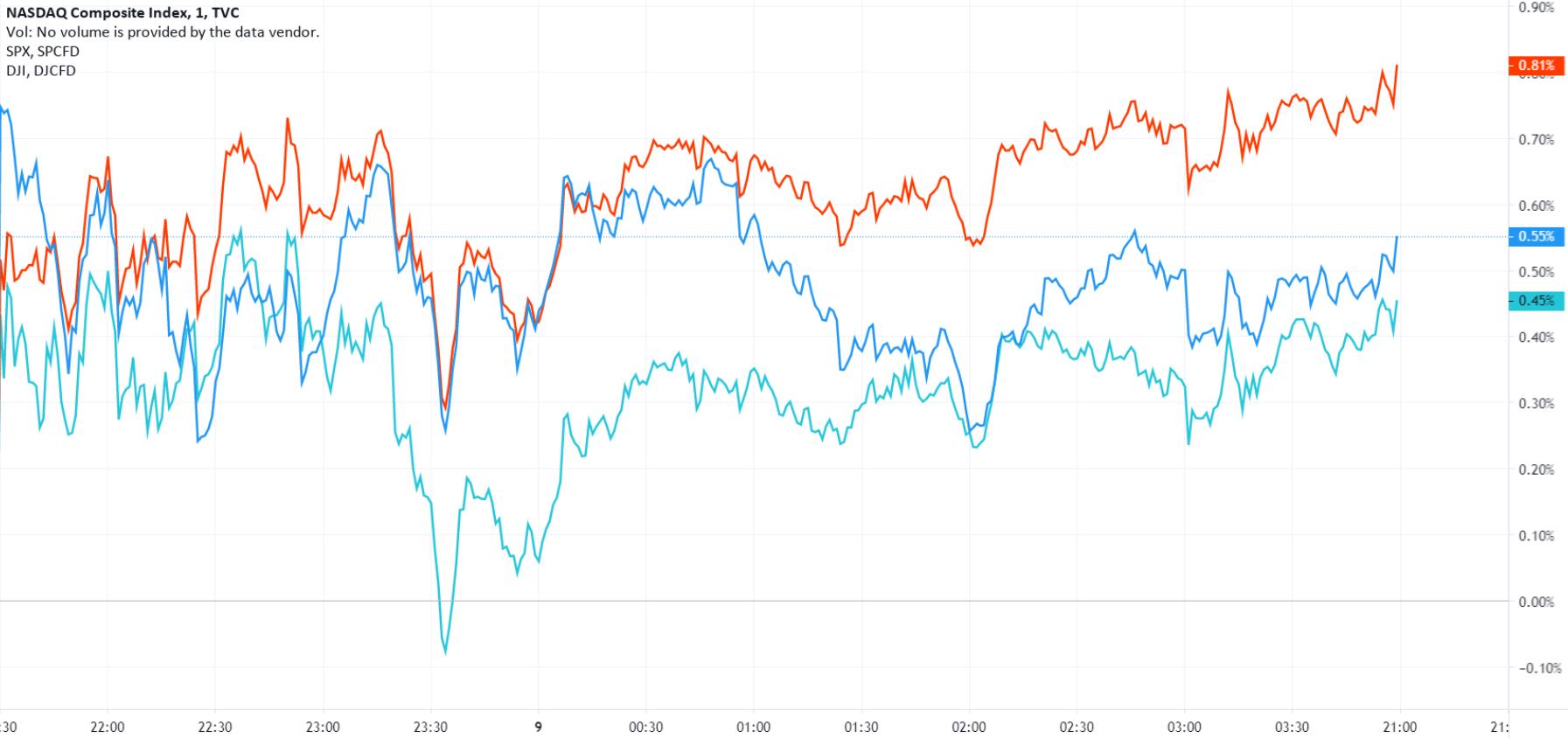 美股收盘:财政刺激谈判再现波折 三大股指震荡收涨