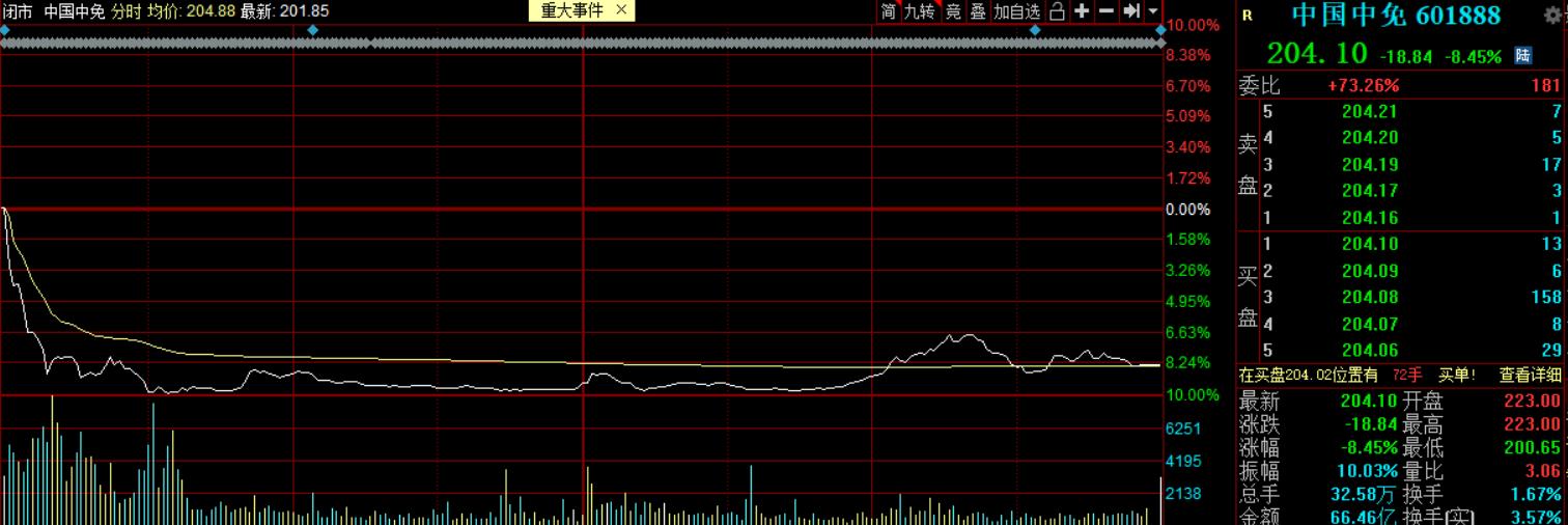 资金混战!中国中免盘中一度跌停,北向资金爆卖12亿