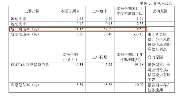 """""""体育第一股""""市值暴跌97% 贵人鸟债务违约不断濒临破产"""