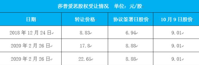 """""""莆田系""""神药风波:莎普爱思超高溢价交易又起"""