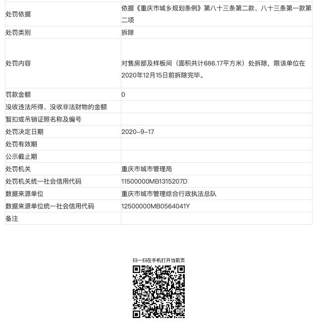 重庆合能美房地产涉违规建设被罚