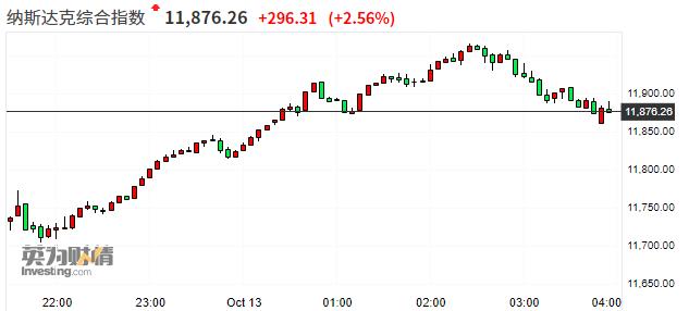 美股收盘:三大股指全线收涨 纳指大涨逾2%