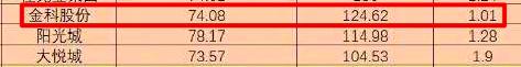 金科前9月销售同比增长17.5% 其追求规模背后财务连踩两条红线