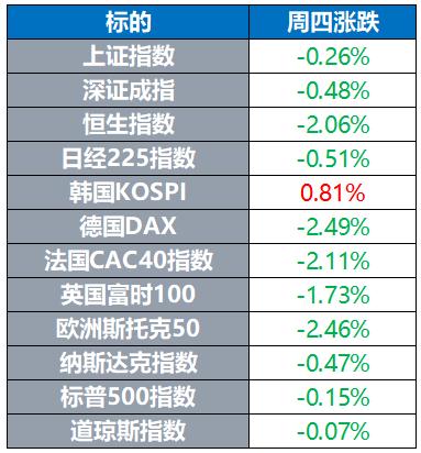 全球股指多数下跌 欧洲股市大跌约2% 金价微幅走高
