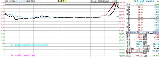 金龙鱼尾盘市值飙涨1000亿,游资爆买,机构却卖了
