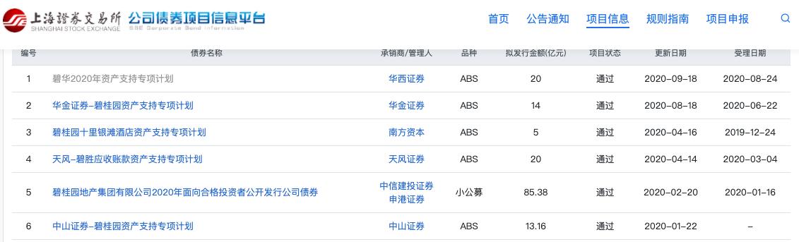 碧桂园:成功发行两笔共计10亿美元票据最低利率至3.125%