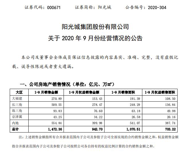 """阳光城""""十年业绩对赌""""下前9月销售1472亿同比降2% 其背后购地成本激增"""