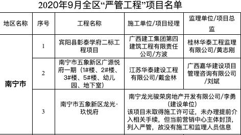 """彰泰学府、龙光玖悦府等3项目为南宁入9月全区""""严管工程""""名单被通报"""