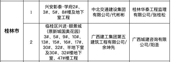 """兴安彰泰学府、兴进颐景城为桂林入9月全区""""严管工程""""名单被通报"""