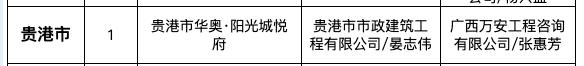 """华奥阳光城悦府再次为贵港入9月全区""""严管工程""""名单被通报"""