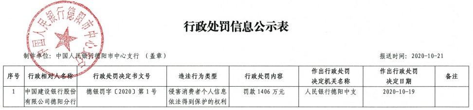 侵害消费者金融信息安全权 建行、农行、中行被罚4087万