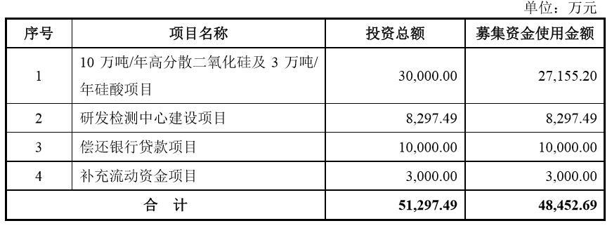 联科科技IPO:20%的募集资金用户偿还贷款 每