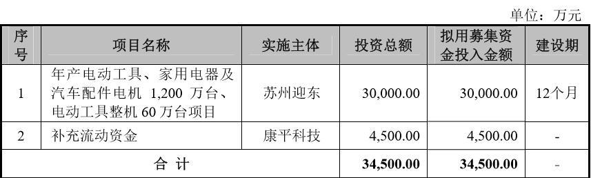 康平科技IPO:募资主要用途购买生产机器 业