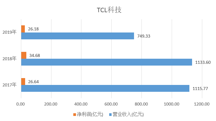 市值830亿高位运行 TCL科技押注面板有何忧患