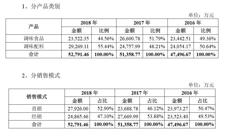 仲景食品IPO:主营业务收入增长率逐年下降 远低于竞品年增率