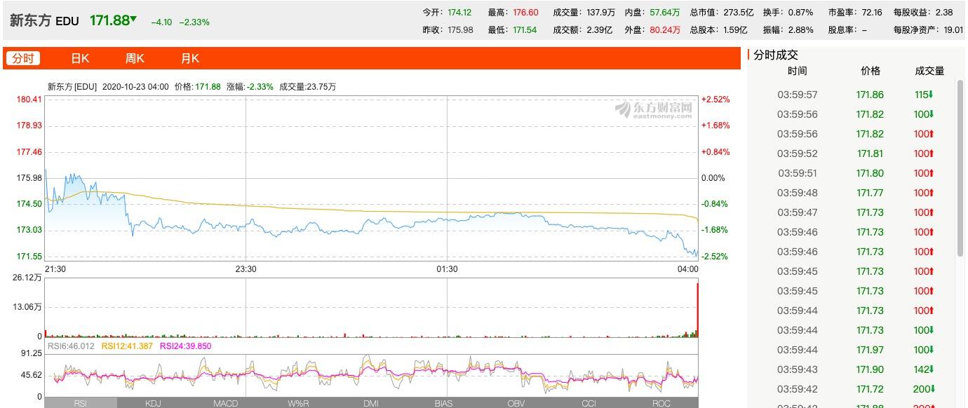 消息称新东方下周在香港IPO 营收同比增速下